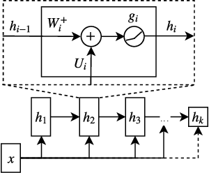 Figure 3 for An Inductive Bias for Distances: Neural Nets that Respect the Triangle Inequality