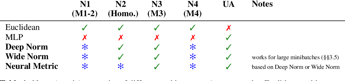 Figure 2 for An Inductive Bias for Distances: Neural Nets that Respect the Triangle Inequality