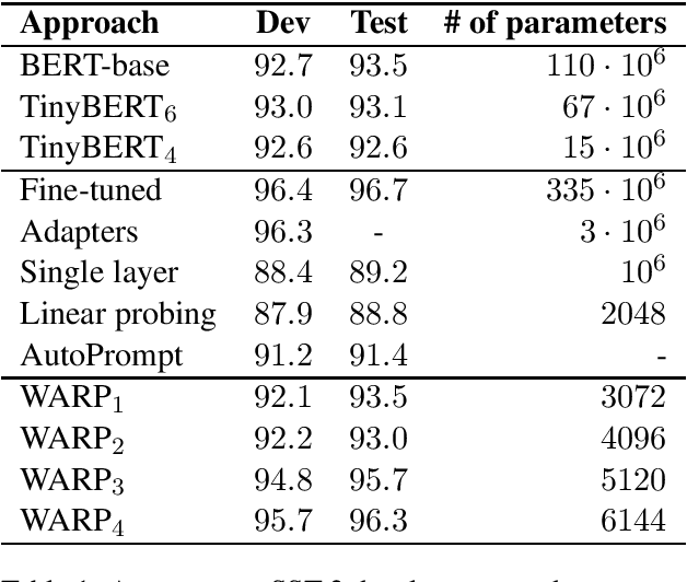 Figure 1 for WARP: Word-level Adversarial ReProgramming