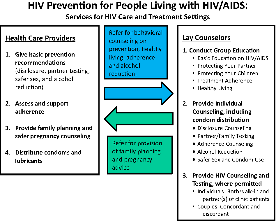 Figure 1 from Delivering Prevention Interventions to People