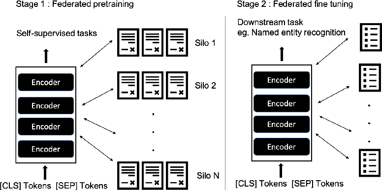 Figure 1 for Federated pretraining and fine tuning of BERT using clinical notes from multiple silos