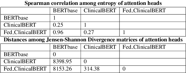 Figure 3 for Federated pretraining and fine tuning of BERT using clinical notes from multiple silos