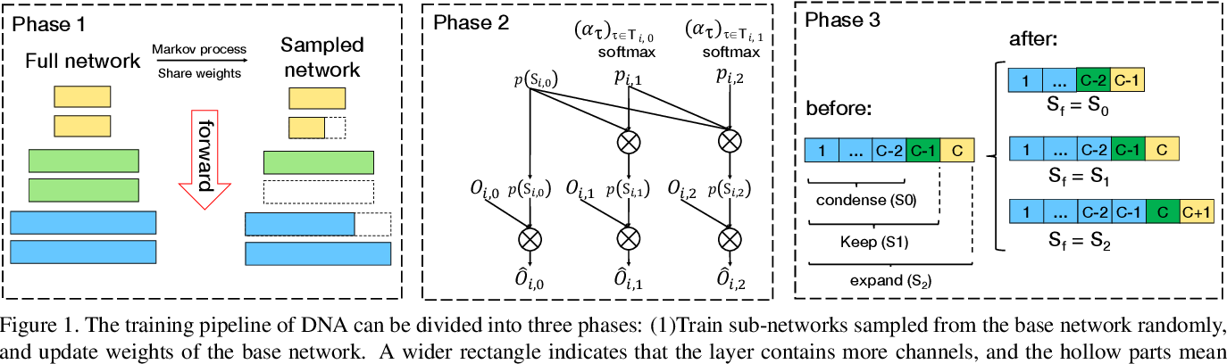 Figure 1 for Differentiable Network Adaption with Elastic Search Space