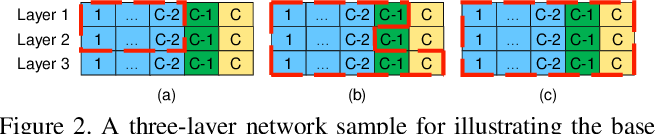 Figure 3 for Differentiable Network Adaption with Elastic Search Space