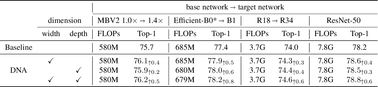 Figure 4 for Differentiable Network Adaption with Elastic Search Space