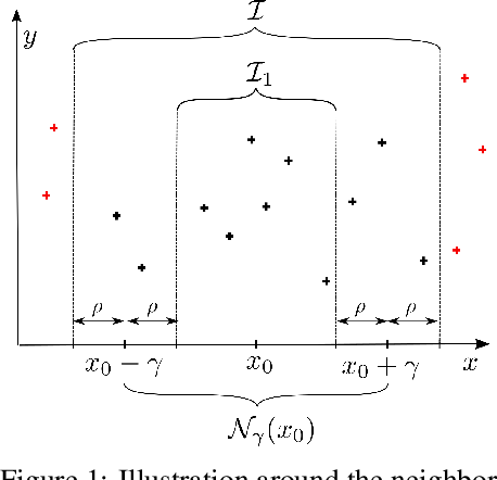 Figure 1 for Distributionally Robust Local Non-parametric Conditional Estimation