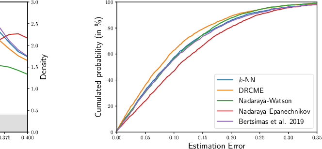 Figure 4 for Distributionally Robust Local Non-parametric Conditional Estimation
