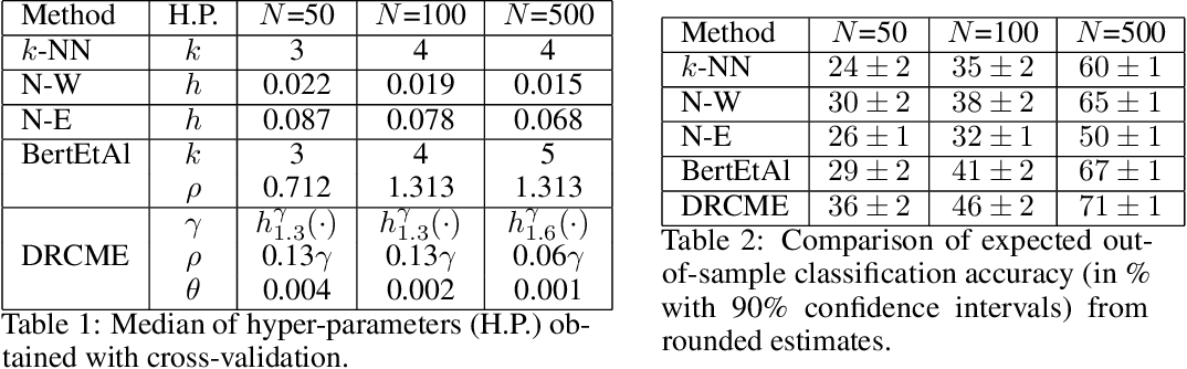 Figure 3 for Distributionally Robust Local Non-parametric Conditional Estimation