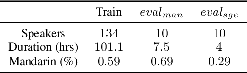 Figure 2 for Study of Semi-supervised Approaches to Improving English-Mandarin Code-Switching Speech Recognition