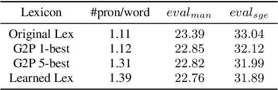 Figure 3 for Study of Semi-supervised Approaches to Improving English-Mandarin Code-Switching Speech Recognition