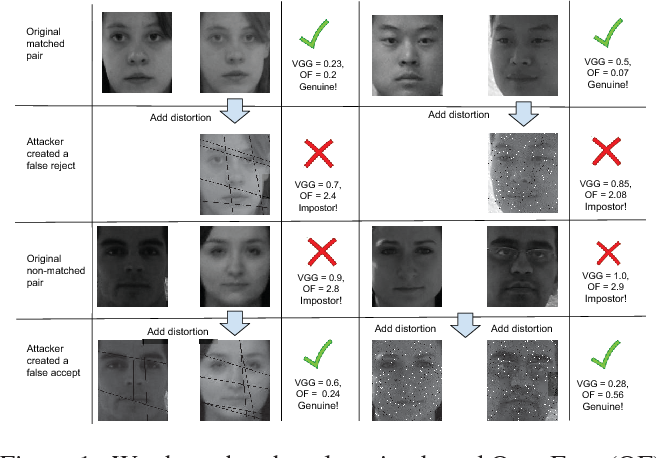 Figure 1 for Unravelling Robustness of Deep Learning based Face Recognition Against Adversarial Attacks