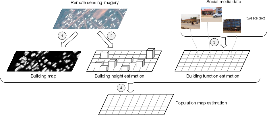Figure 1 for Mapping Vulnerable Populations with AI