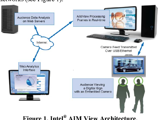 Figure 1. Intel® AIM View Architecture.