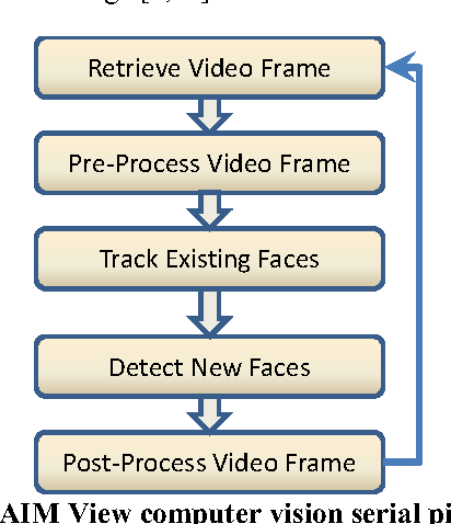 Figure 2. AIM View computer vision serial pipeline.