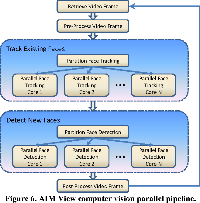 Figure 6. AIM View computer vision parallel pipeline.