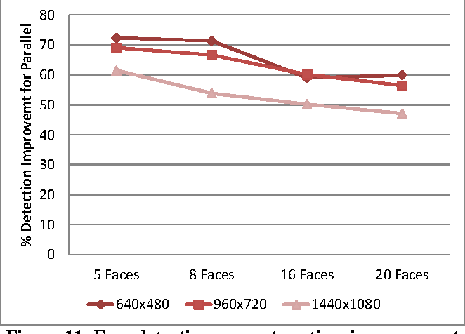 Figure 11. Face detection percentage time improvement vs. number of faces (for different frame resolutions).