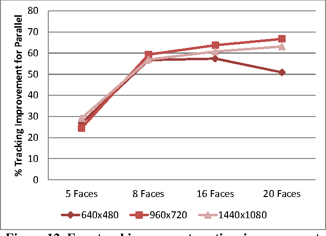 Figure 12. Face tracking percentage time improvement vs. number of faces (for different frame resolutions).