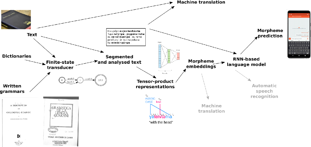 Figure 1 for Neural Polysynthetic Language Modelling