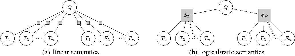 Figure 1 for Rapidly Mixing Gibbs Sampling for a Class of Factor Graphs Using Hierarchy Width