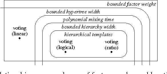 Figure 3 for Rapidly Mixing Gibbs Sampling for a Class of Factor Graphs Using Hierarchy Width