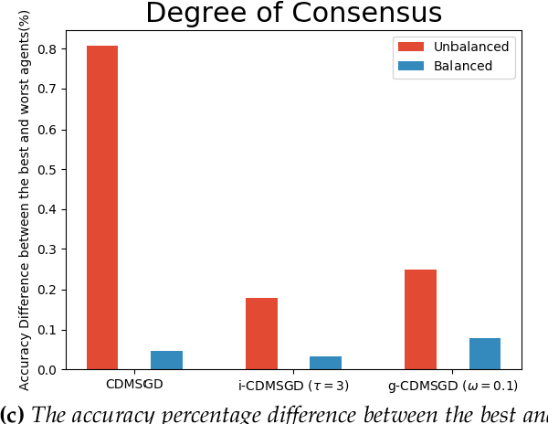 Figure 2 for On Consensus-Optimality Trade-offs in Collaborative Deep Learning