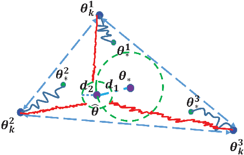 Figure 1 for On Consensus-Optimality Trade-offs in Collaborative Deep Learning