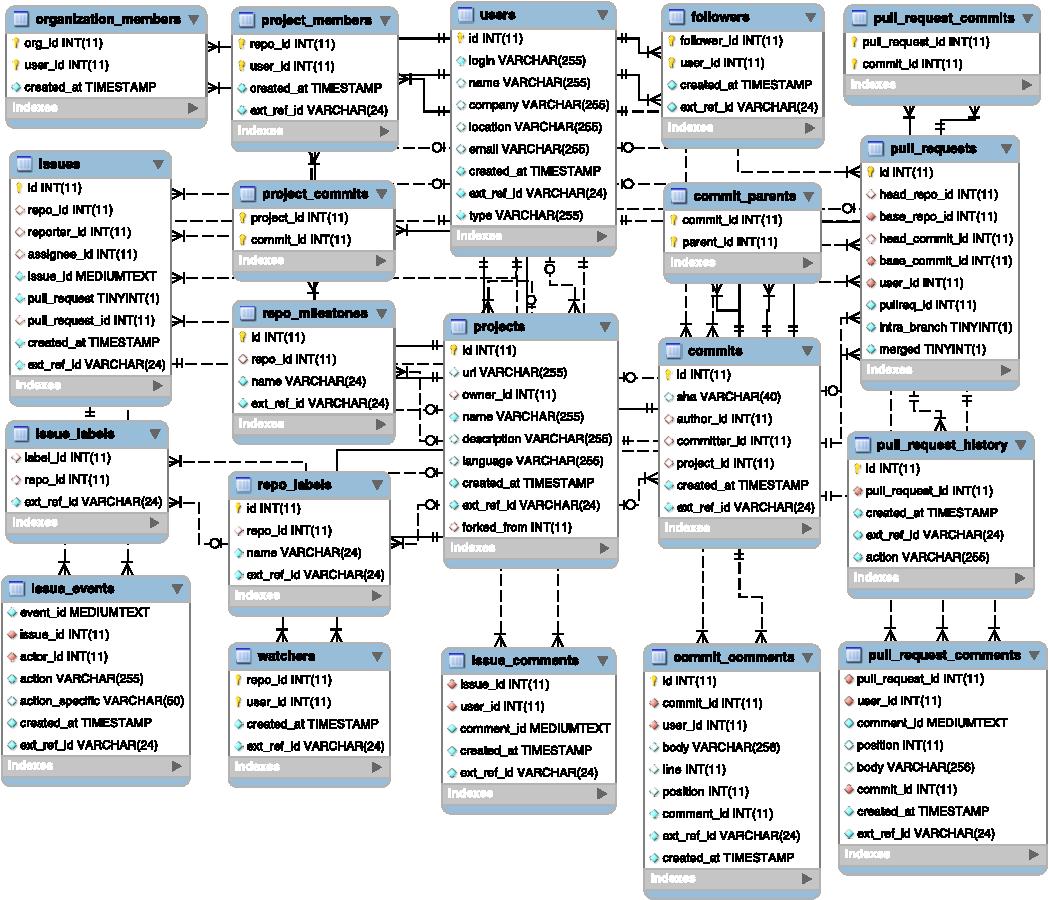 Figure 2 from Lean GHTorrent: GitHub data on demand - Semantic Scholar