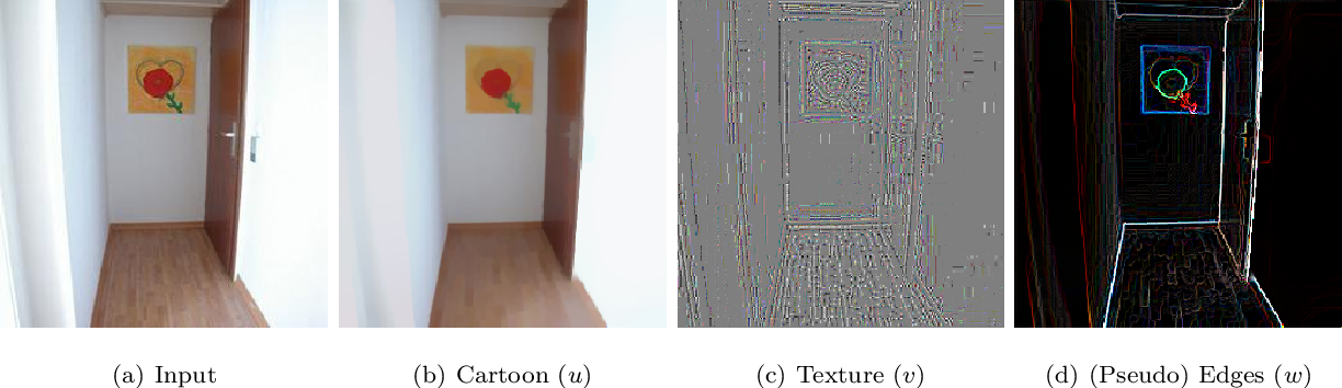 Figure 1 for Adaptive diffusion constrained total variation scheme with application to `cartoon + texture + edge' image decomposition