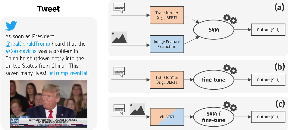 Figure 2 for On the Role of Images for Analyzing Claims in Social Media