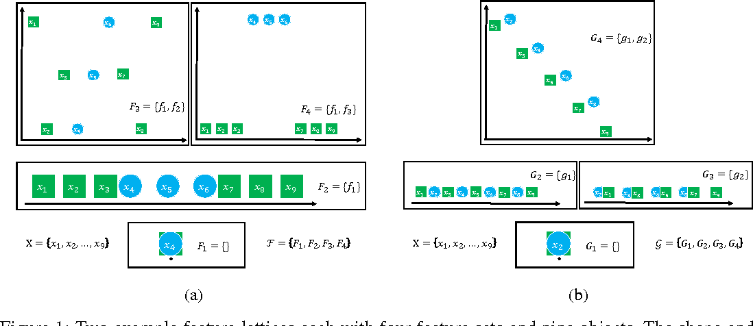 Figure 1 for Analysis of a Design Pattern for Teaching with Features and Labels