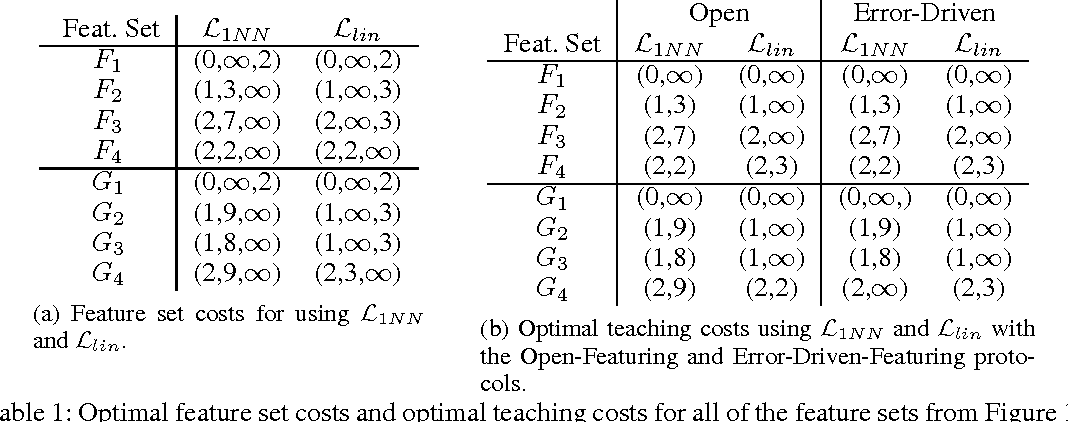 Figure 2 for Analysis of a Design Pattern for Teaching with Features and Labels