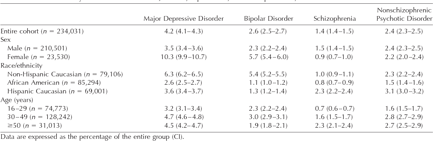 Table 1 from Psychiatric disorders and suicide in the nation's