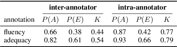 Figure 1 for On Exposure Bias, Hallucination and Domain Shift in Neural Machine Translation