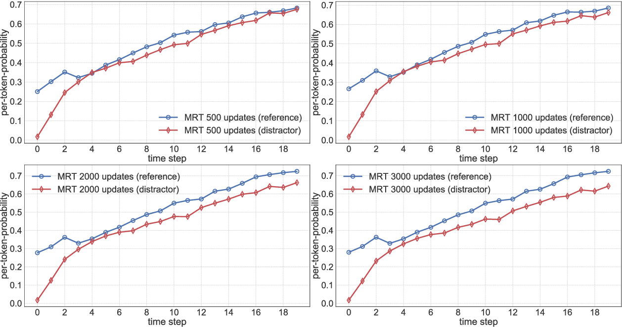 Figure 4 for On Exposure Bias, Hallucination and Domain Shift in Neural Machine Translation