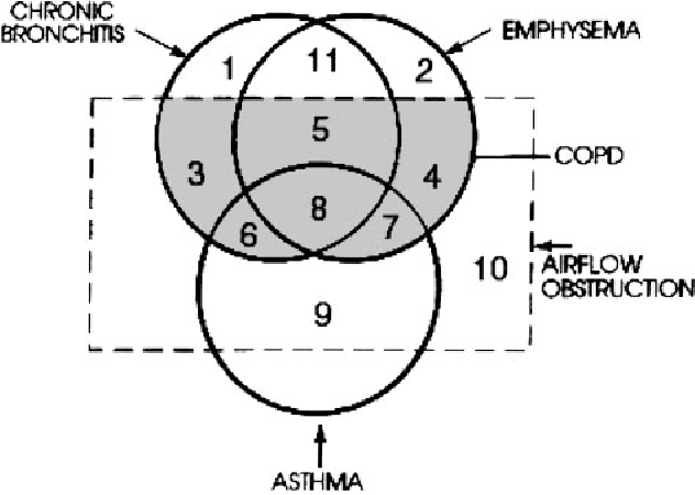The proportional venn diagram of obstructive lung disease two figure 1 ccuart Image collections