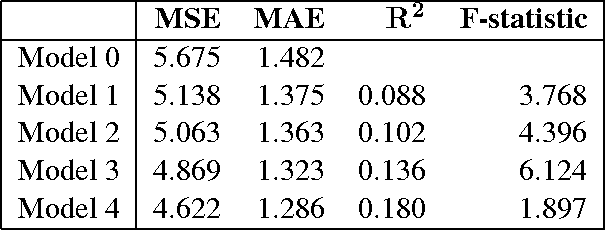 Table 3: Ridge regression question score