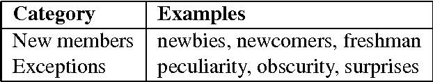 Table 6: Semantic categories
