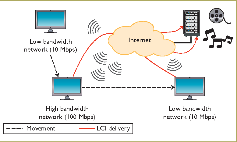 Figure 2 from Mobile IPTV: Approaches, Challenges, Standards