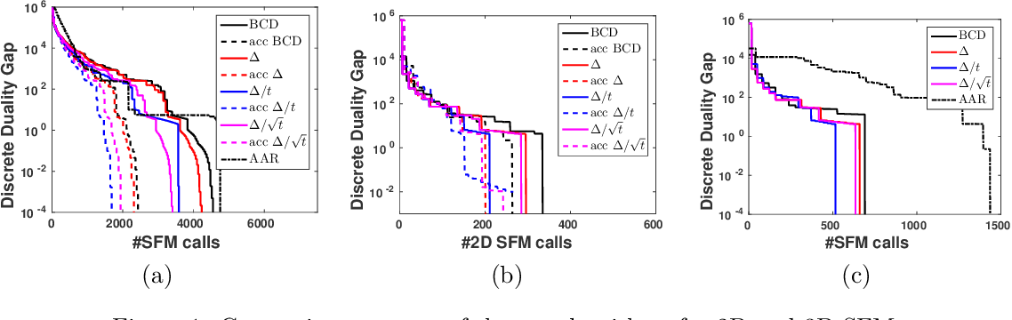 Figure 1 for Fast Decomposable Submodular Function Minimization using Constrained Total Variation