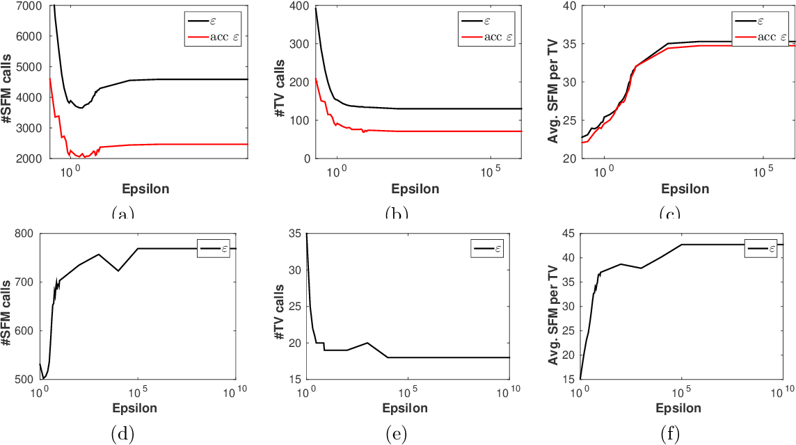 Figure 2 for Fast Decomposable Submodular Function Minimization using Constrained Total Variation