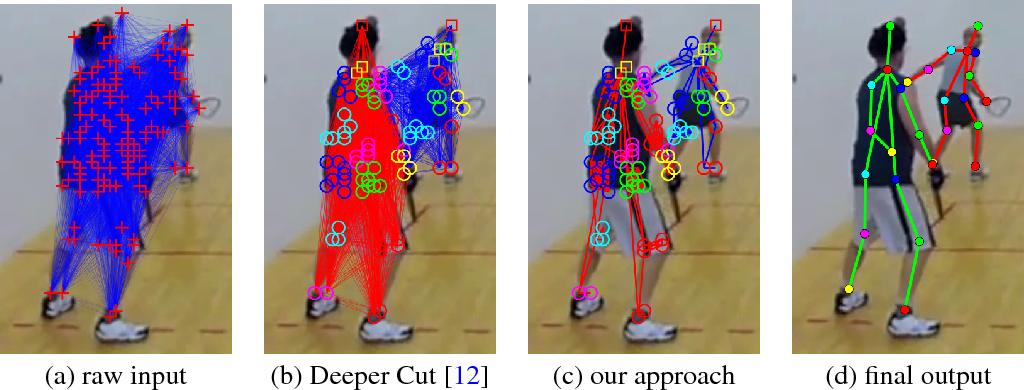 Figure 1 for Multi-Person Pose Estimation via Column Generation