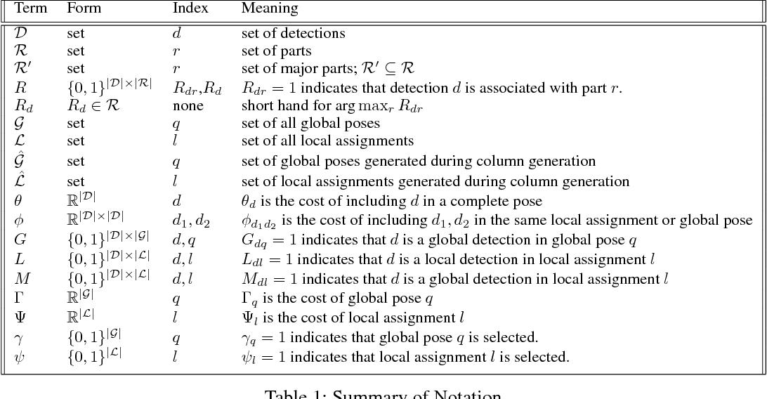 Figure 2 for Multi-Person Pose Estimation via Column Generation