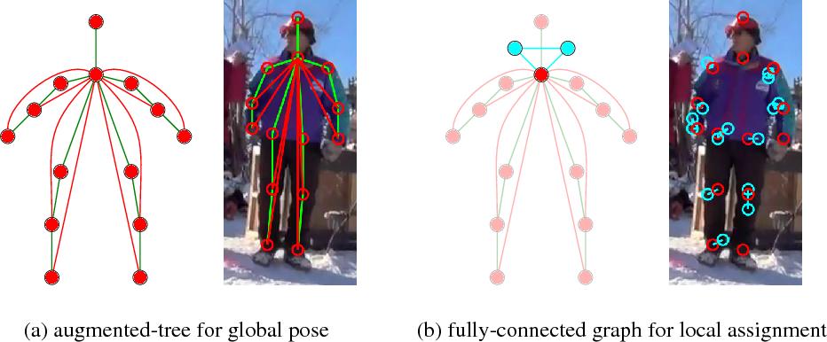 Figure 3 for Multi-Person Pose Estimation via Column Generation