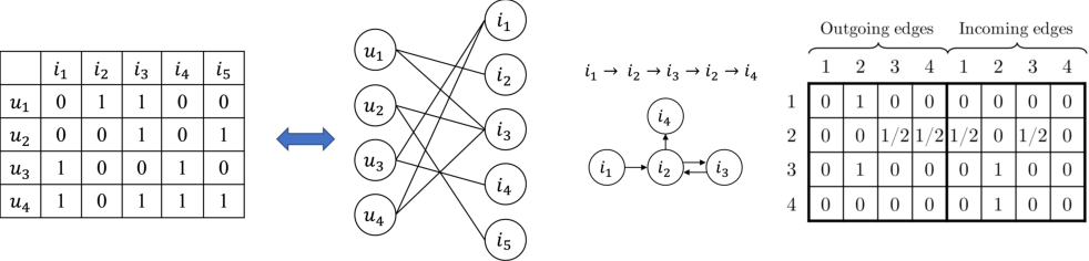 Figure 1 for Graph Neural Networks in Recommender Systems: A Survey