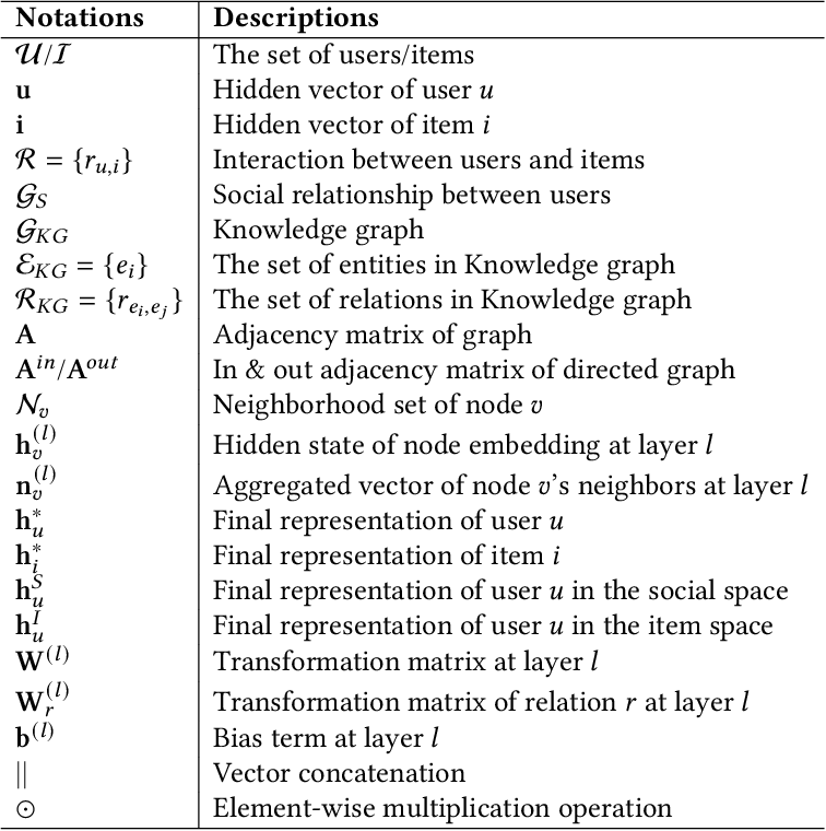 Figure 2 for Graph Neural Networks in Recommender Systems: A Survey