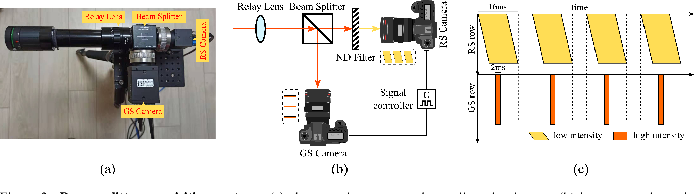 Figure 2 for Towards Rolling Shutter Correction and Deblurring in Dynamic Scenes