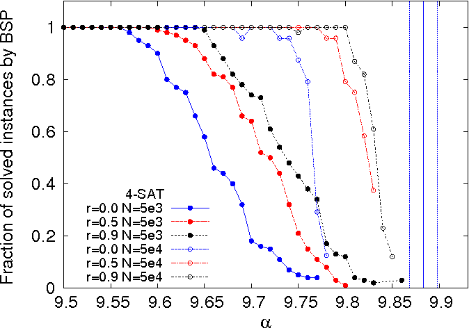 Figure 1 for The backtracking survey propagation algorithm for solving random K-SAT problems