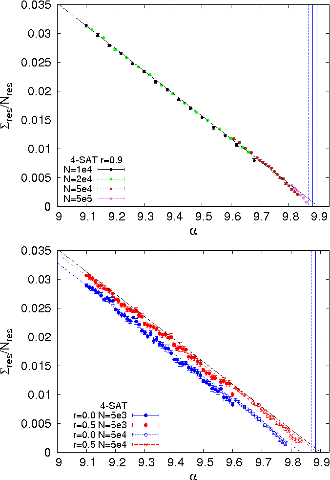 Figure 2 for The backtracking survey propagation algorithm for solving random K-SAT problems