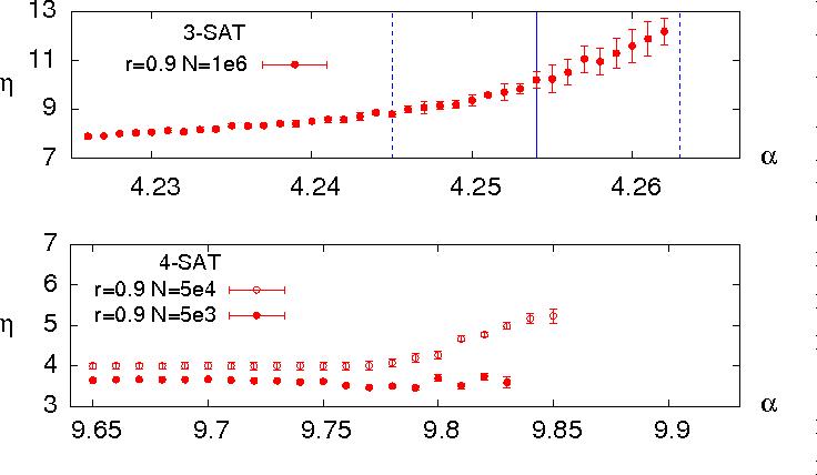 Figure 4 for The backtracking survey propagation algorithm for solving random K-SAT problems