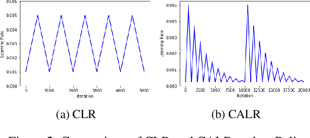 Figure 3 for Online Embedding Compression for Text Classification using Low Rank Matrix Factorization